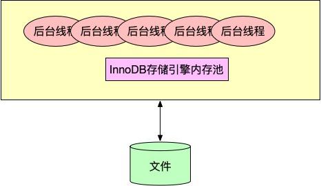 InnoDB存储引擎架构